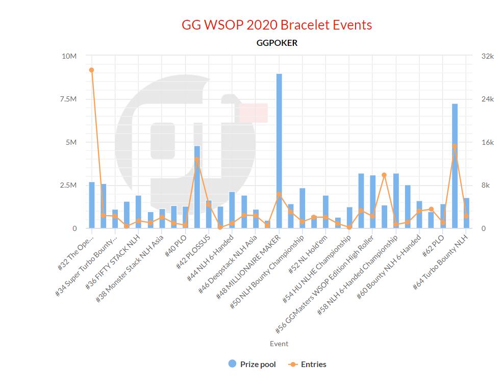 Таблица входов и призов на браслетные ивенты GG WSOP 2020