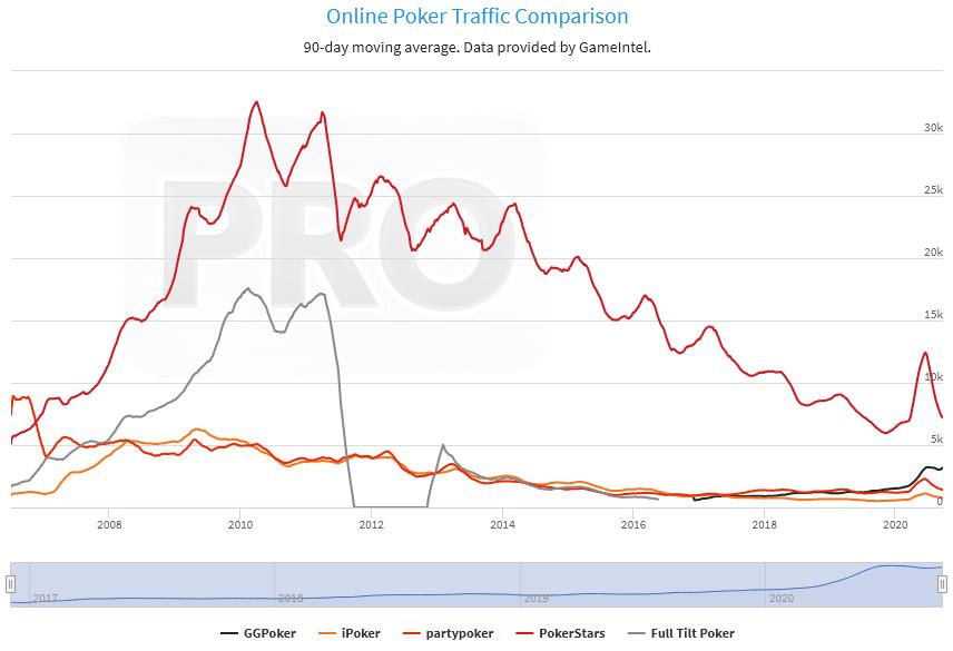 Сравнение трафика с топ-операторами